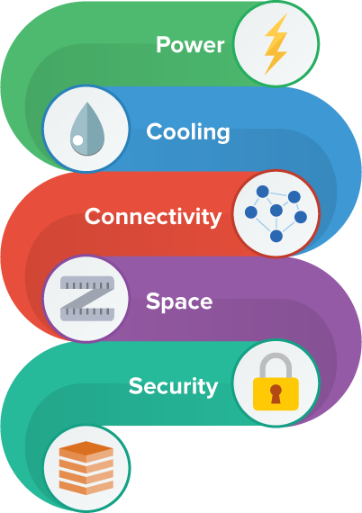 Power, Cooling, Connectivity, Space, Security